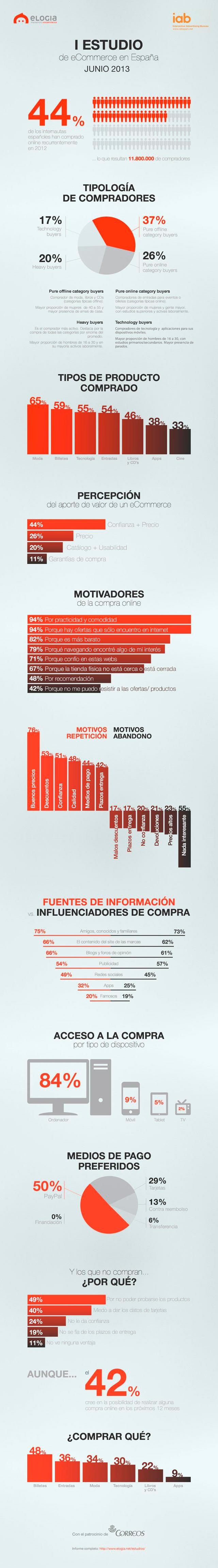 infografia_estudio_sobre_ecommerce_espana_p