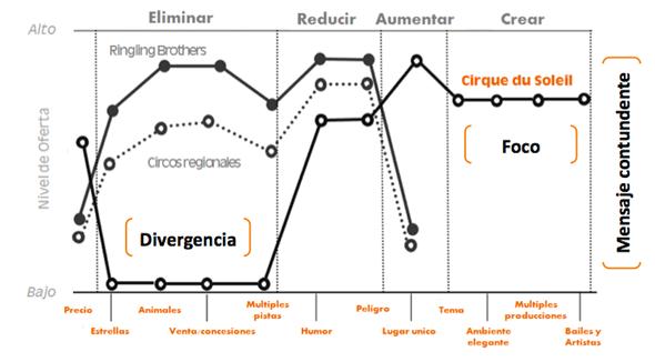 curva-de-valor-circo-del-sol
