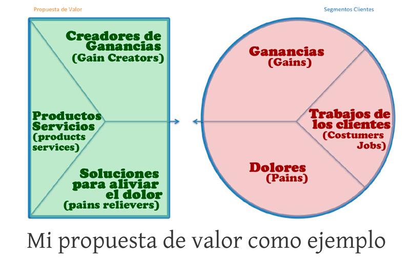 ejemplo-propuesta-valor