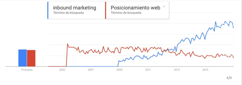 inbound-marketing-atraccion